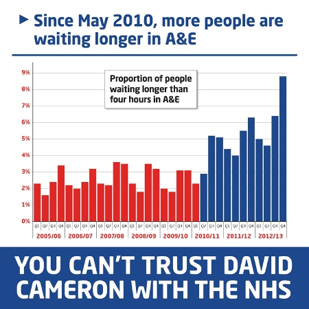 The facts about A&E: You didn't see this graph in the BBC report but it provides much more relevant information about A&E waiting times - they were lower throughout the Labour government than at any time other than the first quarter of a year under the Conservatives - sorry, Coalition - which was of course before the first cuts were made.