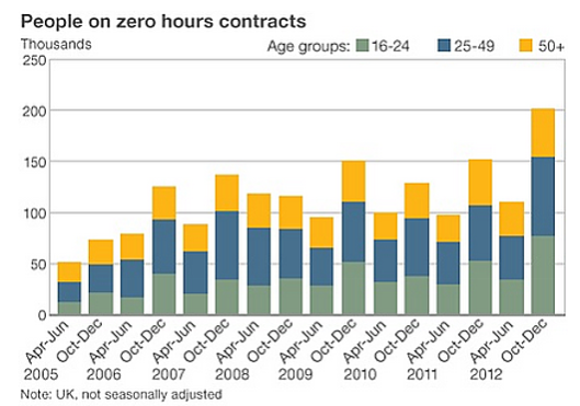 The rise of zero-hours contracts: These figures from the Office for National Statistics may be showing only one-fifth of the picture, according to new research.