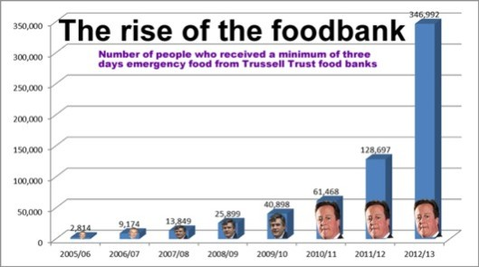 Path to prosperity? If the economy has been growing for the last nine months, why has food bank use tripled during the last year?