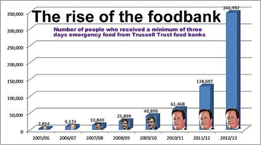 What does this mean for foodbanks? This graph, showing the exponential rise in their use, should be self-explanatory - to everyone not at the DWP, at least.