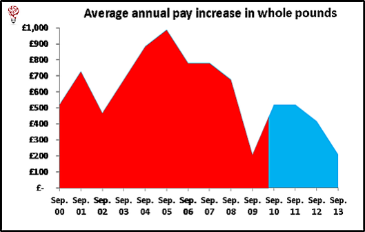 Iain Duncan Smith reckons there is no link between his regressive changes to benefits and the rise of food banks. Let's check that. First, we'll look at wages - because working people are going to food banks as well as the unemployed. This graph clearly shows how wage increases have dropped (while inflation has continued to boost prices).