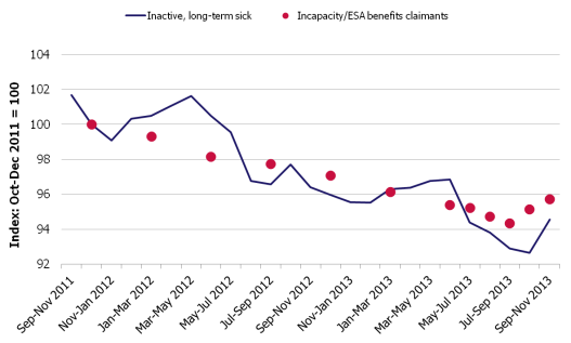 Claimants for inactive benefits and the economically inactive – inactivity benefits: This chart shows claimants of Employment and Support Allowance, and Incapacity Benefit (the red dots), compared with survey figures for the economically inactive owing to long-term sickness.
