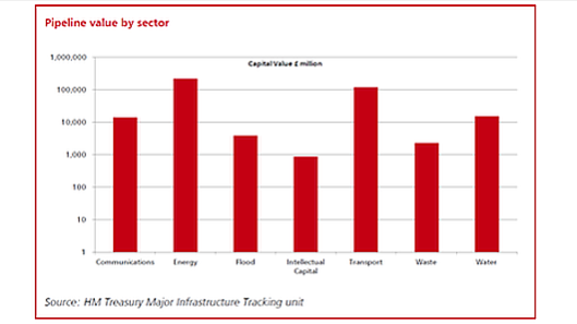 The Treasury's 'logarhythmic' chart, apparently showing a relatively even spread of funding.