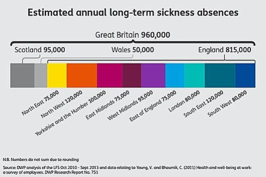 The pretext: These are the figures showing the amount of working time lost to companies in the UK because of illness. Remember that these figures have halved in the last decade.