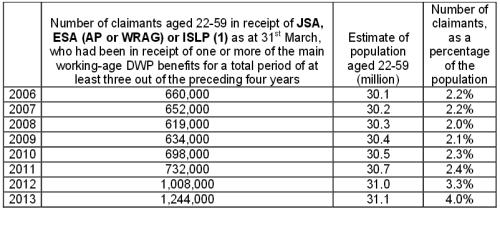 long-term-claims-table