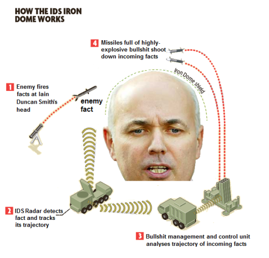IDS iron dome
